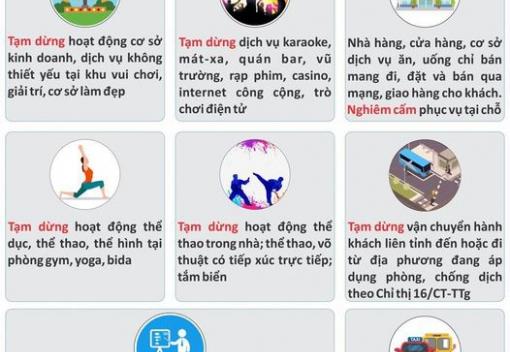 Các biện pháp phòng, chống dịch tại Đà Nẵng từ 0h00 ngày 5/9/2020 cho đến khi có thông báo mới